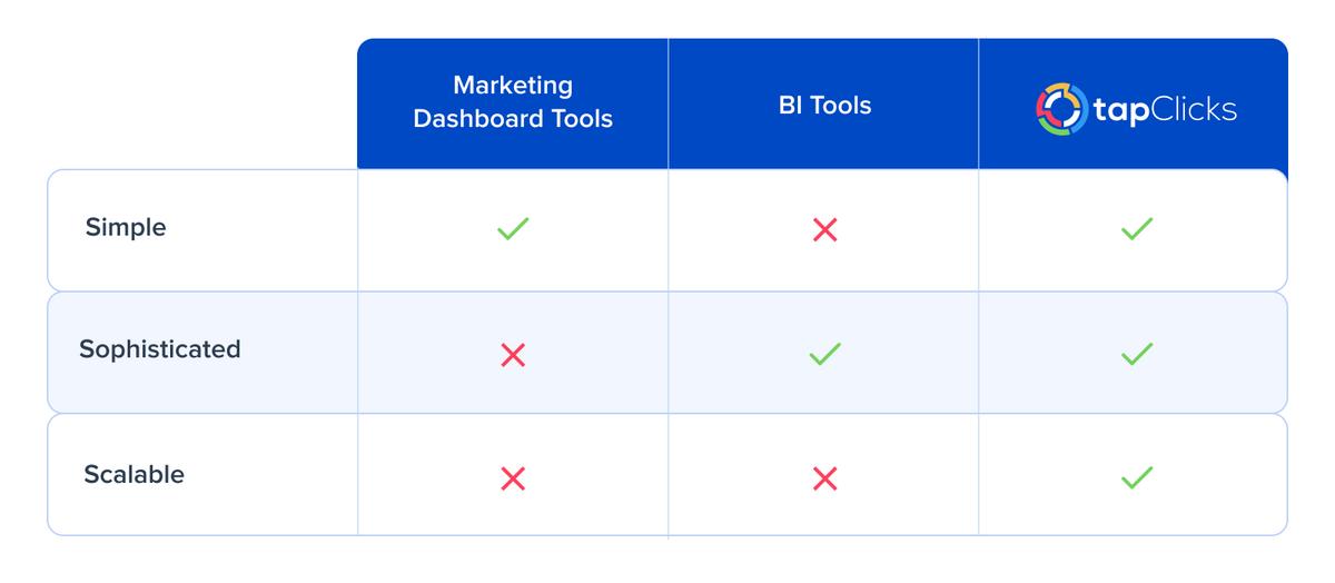 SEM dashboard tools and capabilities