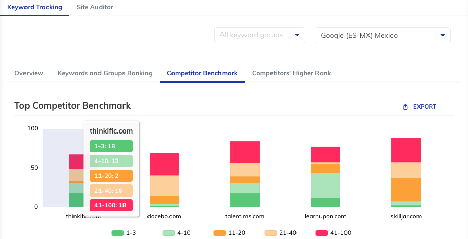 Competitor Benchmark for different competitor websites