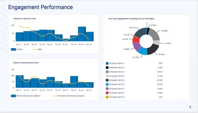 Engagement Performance Metrics
