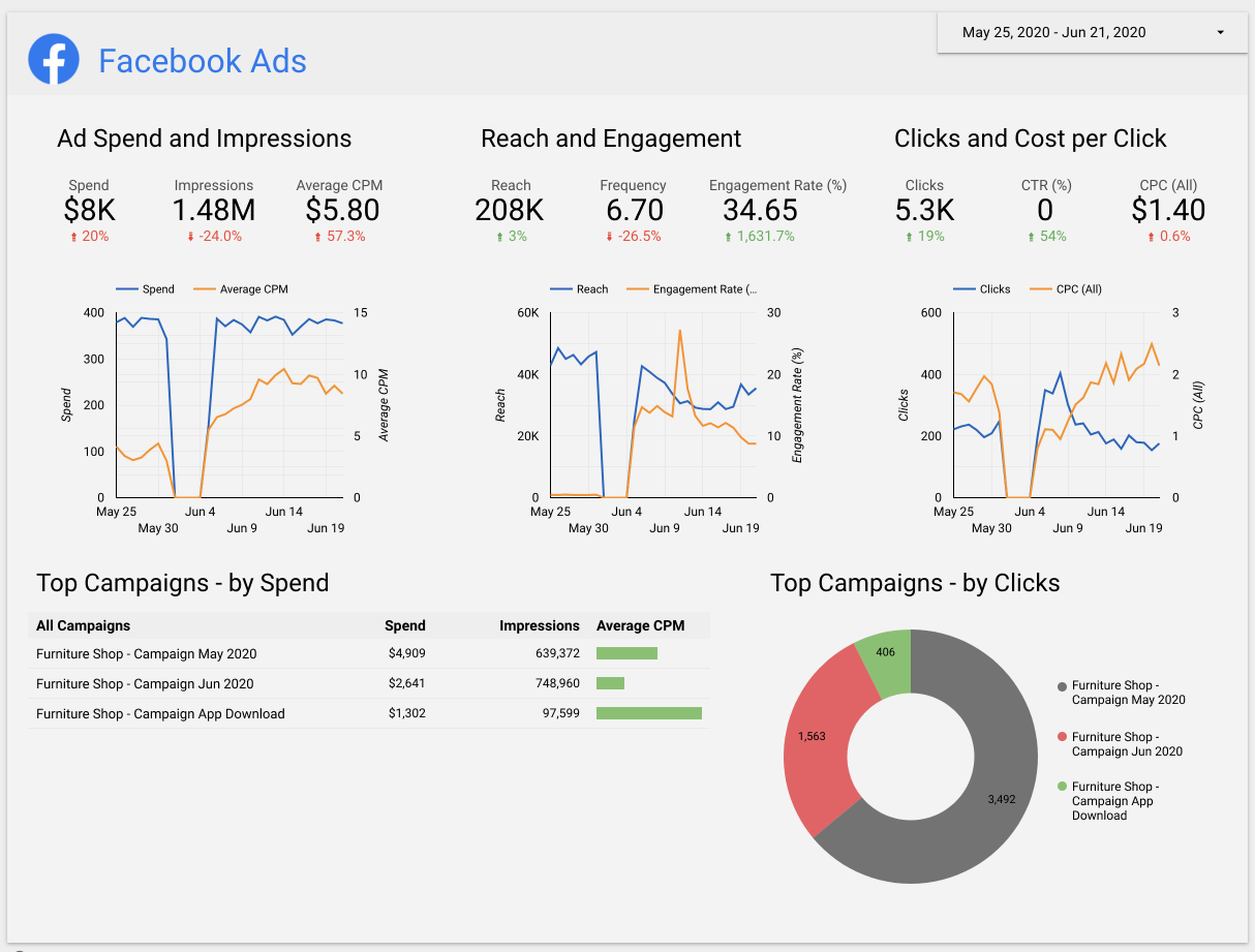 What a Google Data Studio Connector for Facebook Ads looks like within the template
