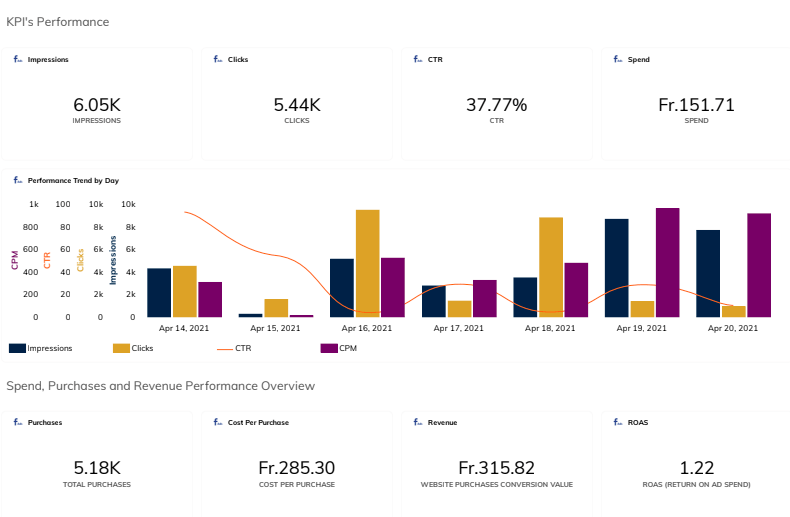 Facebook Ads Dashboard: Example of a Marketing Campaign Dashboard in TapClicks