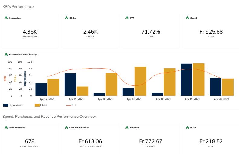 Dashboards on TapClicks marketing data management platform: KPI's Performance Analytics