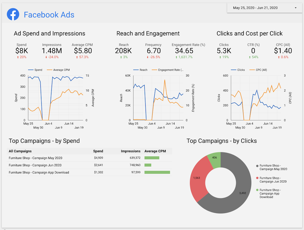 Megalytic Connector: Facebook Ads data