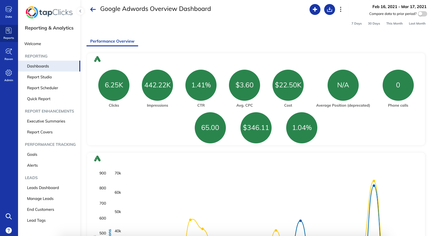 Example of a TapClicks paid search dashboard