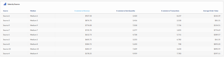 Sales by Source overview in TapClicks