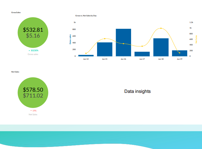 Gross Sales and Net Sales overview in TapClicks