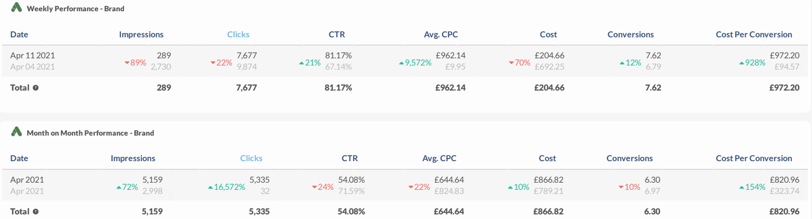 Weekly Performance by Brand (Impressions, Clicks, CTR, Avg. CPC, Cost, Conversions, CPC)