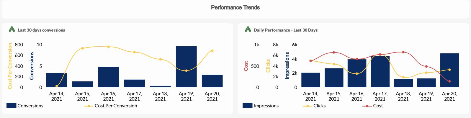 TapClicks Google Ads Dashboard example: Performance Tools