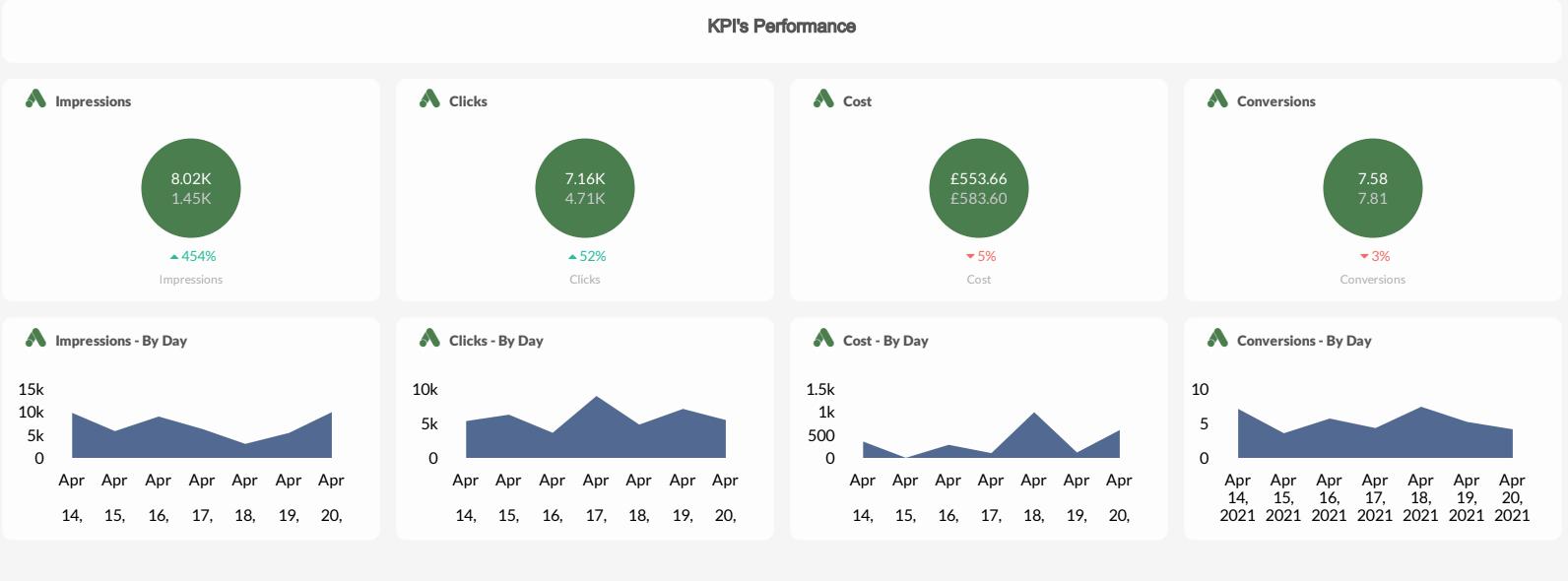 TapClicks Google Ads Dashboard example: KPI's Performance