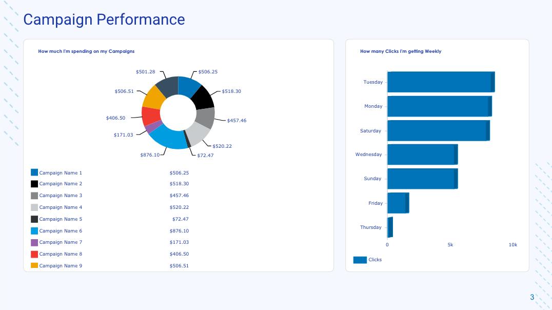 Campaign Performance Metrics