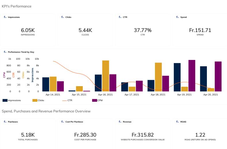 Facebook ads dashboard metrics