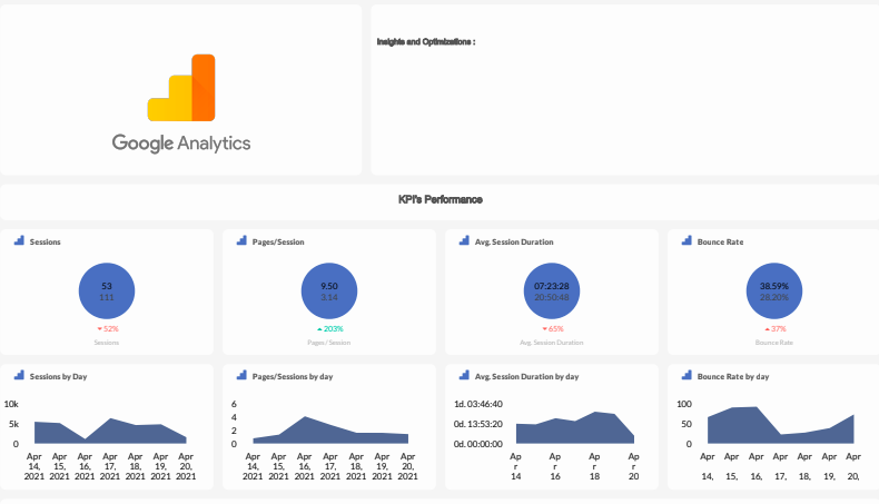 Google Analytics Overview Dashboard: Insights and KPI's performance.