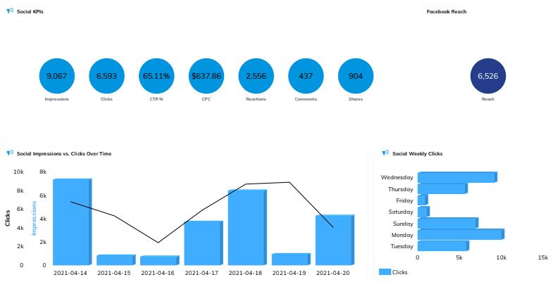 Social Media Dashboard: Social Impressions, KPI's, Clicks, Reach, etc.