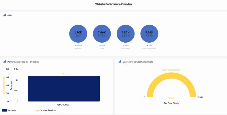 Website Performance Overview metrics dashboard in TapClicks.