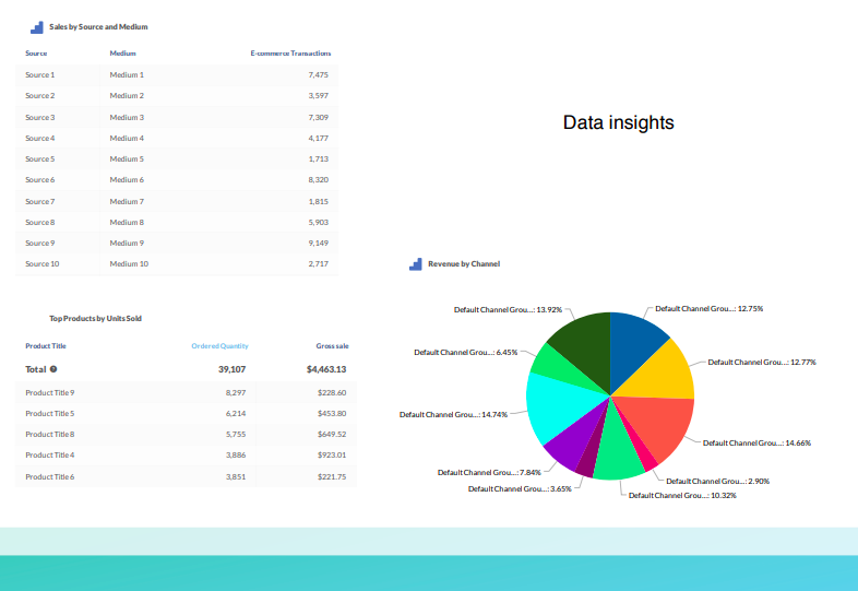 eCommerce Marketing Dashboard: Data Insights selected by Source in TapClicks.