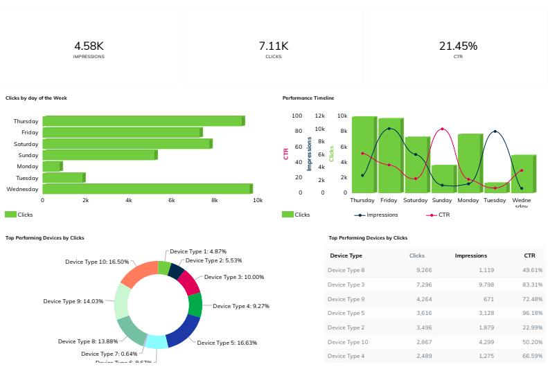 Email marketing dashboard metrics: Impressions, clicks, CTR, etc.