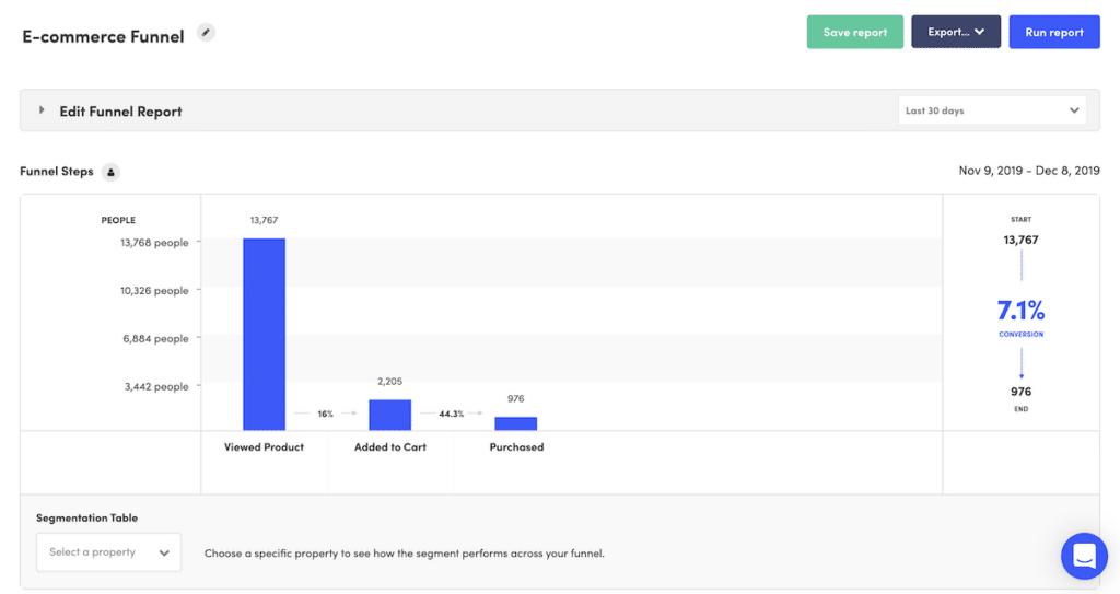 Kissmetrics as an eCommerce analytics tool