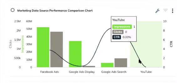 TapClicks' advertising analytics tool example: Marketing Data Source Performance Comparison Chart