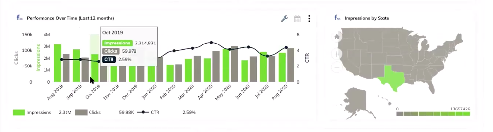 TapClicks' advertising analytics tool example