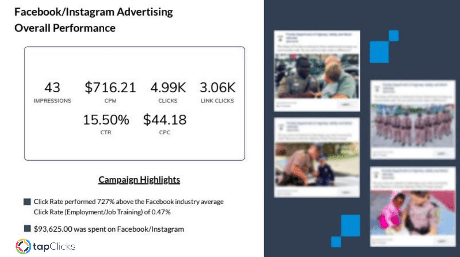 Facebook/Instagram Advertising Overall Performance