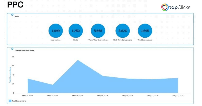 PPC Metrics in TapClicks