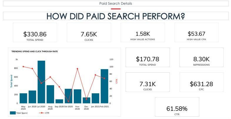 Paid Search Details and Metrics