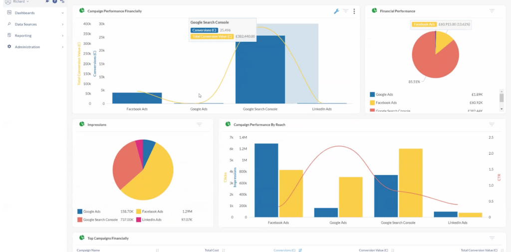 Marketing reporting example via a TapClicks analytics dashboard