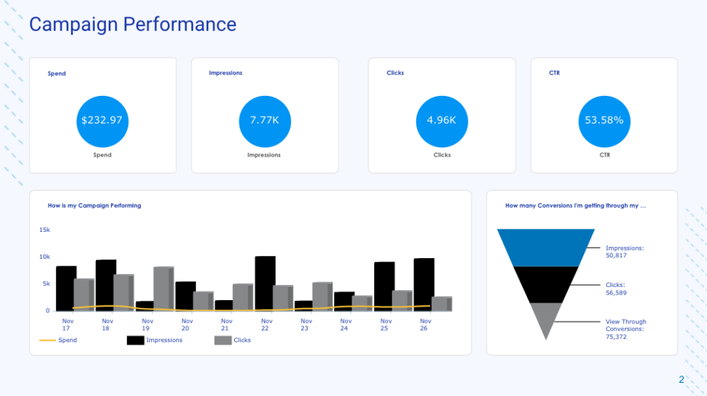 PPC report template by TapClicks: Campaign Performance